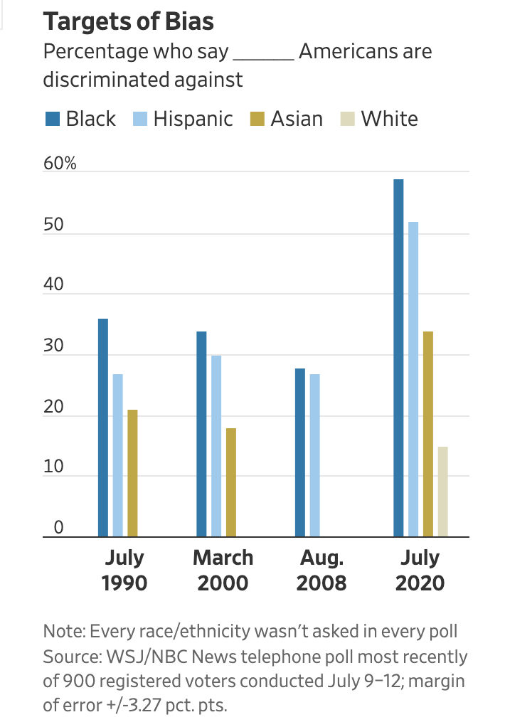 WSJ/NBC poll numbers that show more voters acknowledge racial discrimination against Black people following George Floyd protests